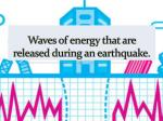 waves of energy that are released during an earthquake