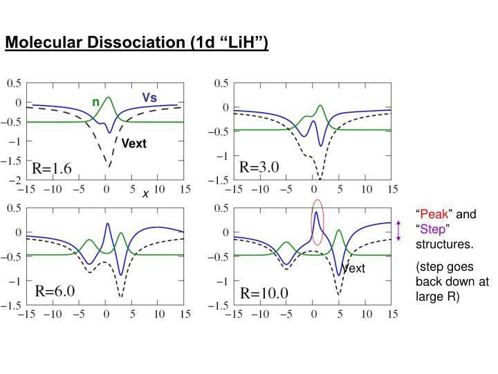 "Molecular Dissociation (1d ""LiH"")"