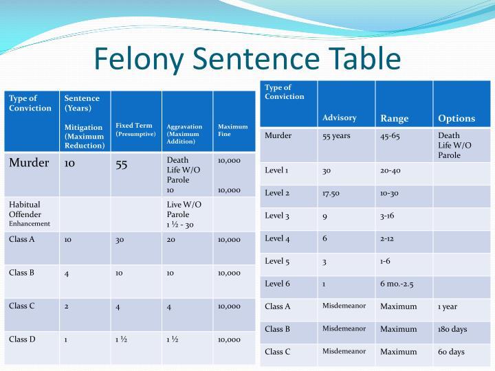 Felony Sentence Table