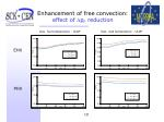enhancement of free convection effect of d p f reduction