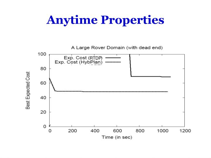 Anytime Properties