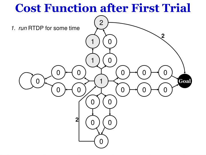 Cost Function after First Trial