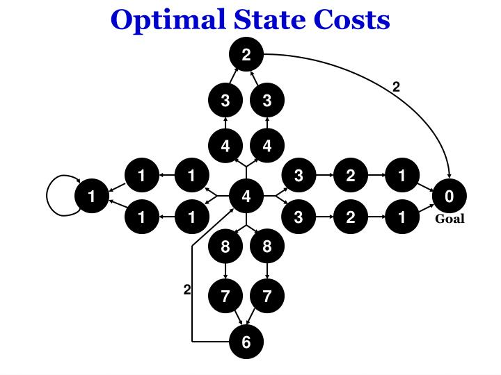 Optimal State Costs