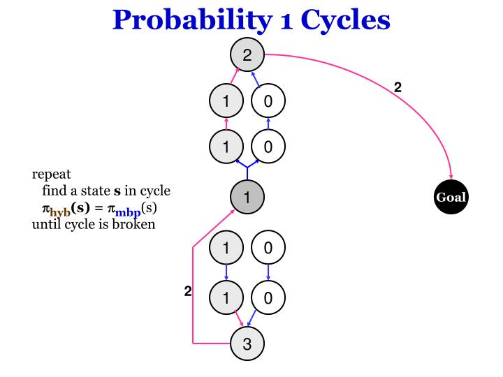 Probability 1 Cycles