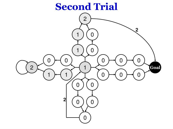 Second Trial