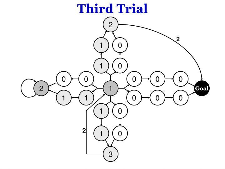 Third Trial