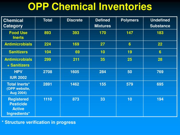 OPP Chemical Inventories