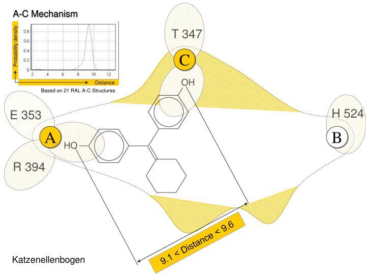 A-C Mechanism