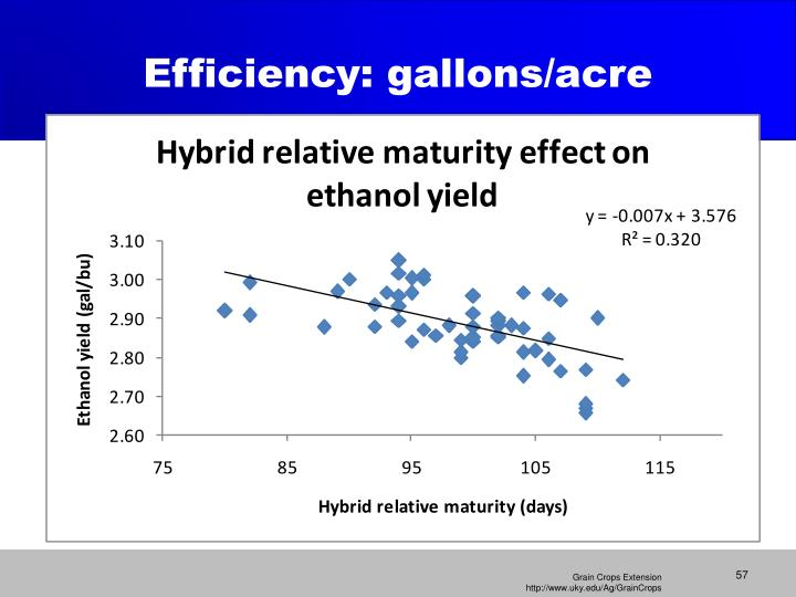 Efficiency: gallons/acre