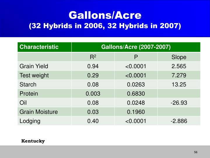 Gallons/Acre