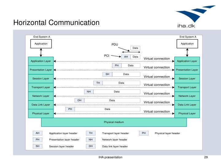 Horizontal Communication