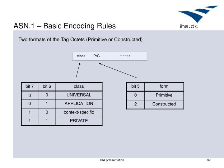 ASN.1 – Basic Encoding Rules