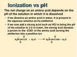 ionization vs ph