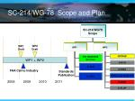 sc 214 wg 78 scope and plan
