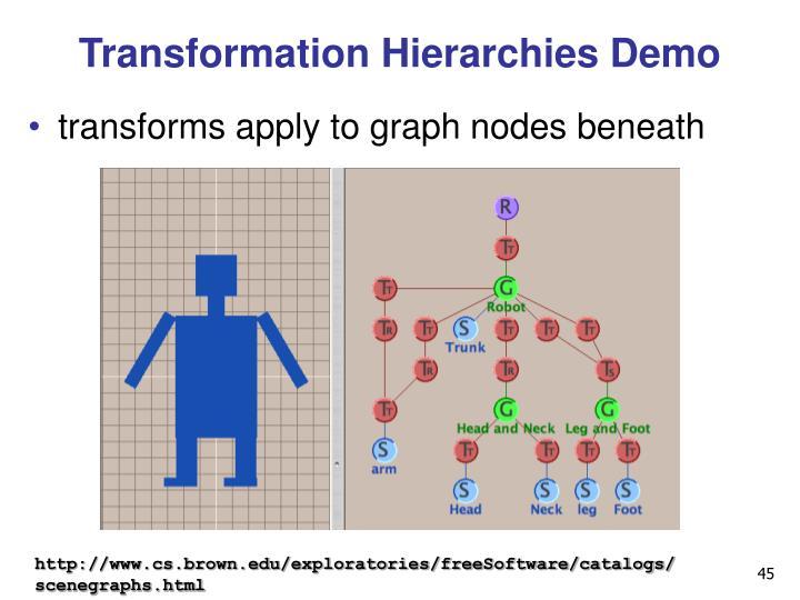 Transformation Hierarchies Demo