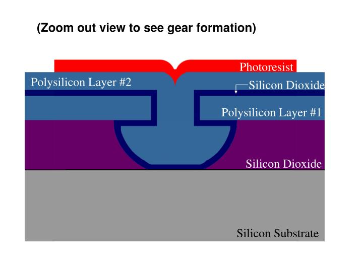 (Zoom out view to see gear formation)