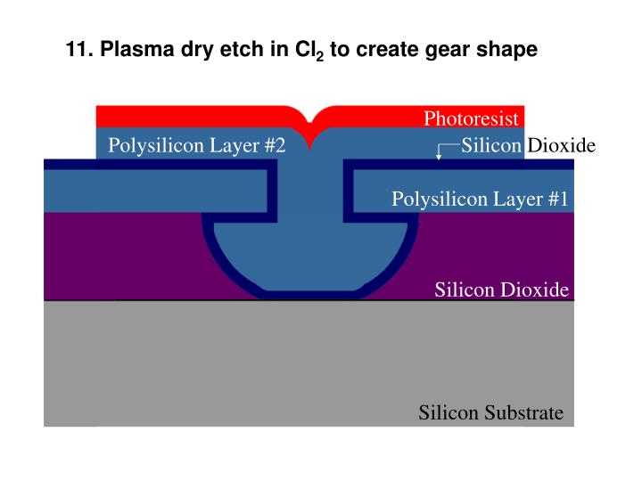 11. Plasma dry etch in Cl