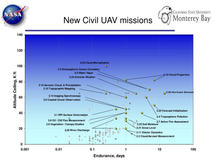 New Civil UAV missions