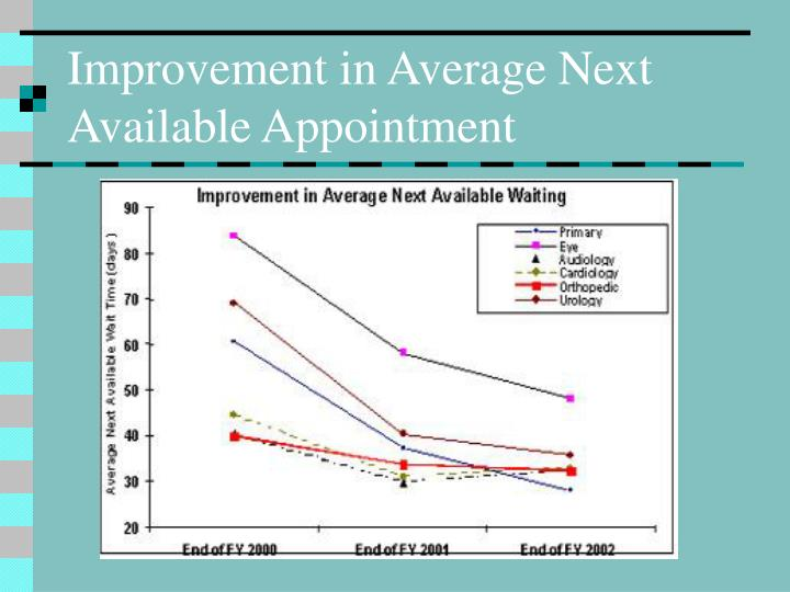 Improvement in Average Next Available Appointment