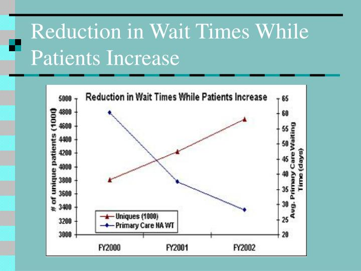 Reduction in Wait Times While Patients Increase