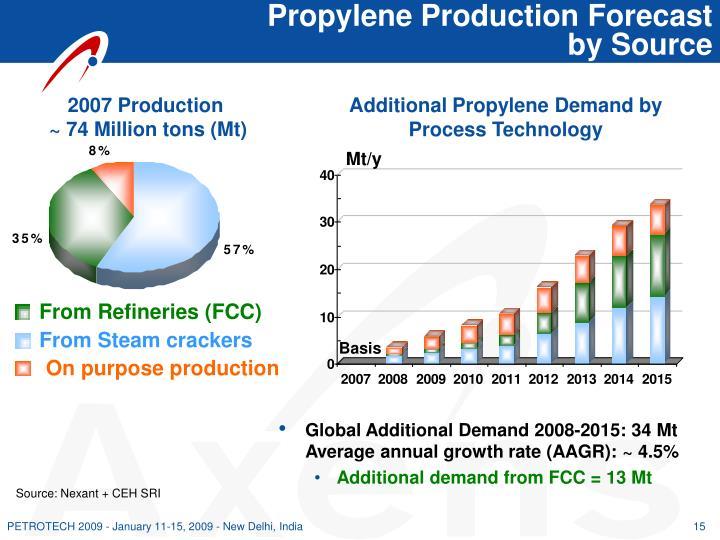 Propylene Production Forecast