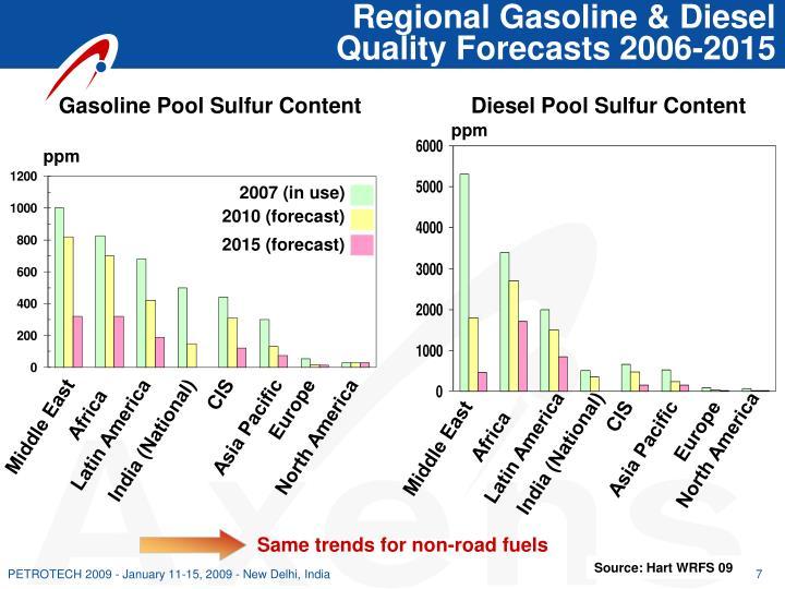 Regional Gasoline & Diesel