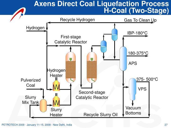 Axens Direct Coal Liquefaction Process