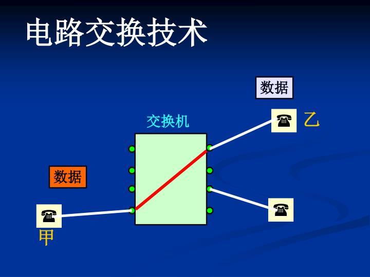 电路交换技术