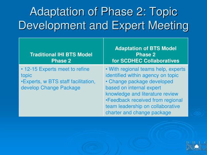 Adaptation of Phase 2: Topic Development and Expert Meeting