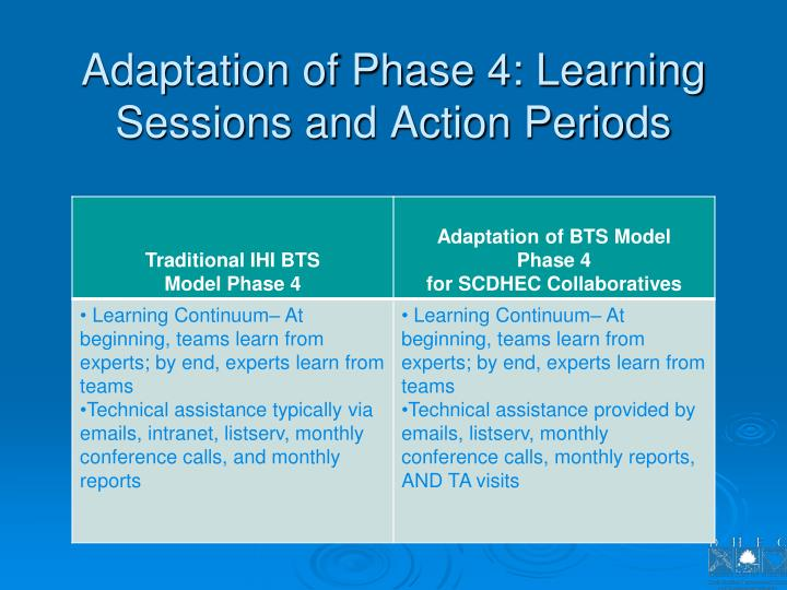 Adaptation of Phase 4: Learning Sessions and Action Periods