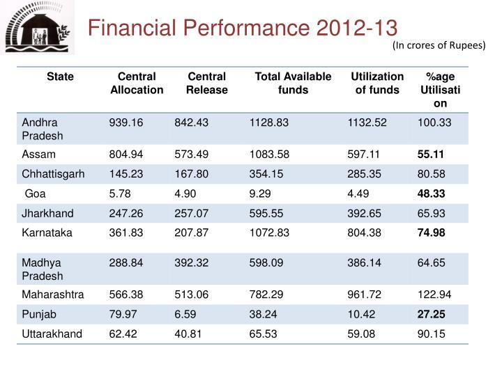 Financial Performance 2012-13