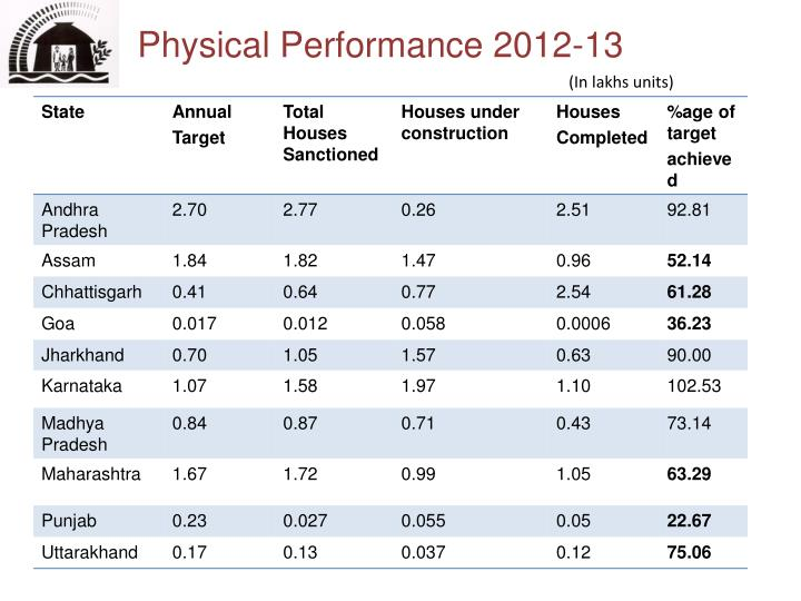 Physical Performance 2012-13