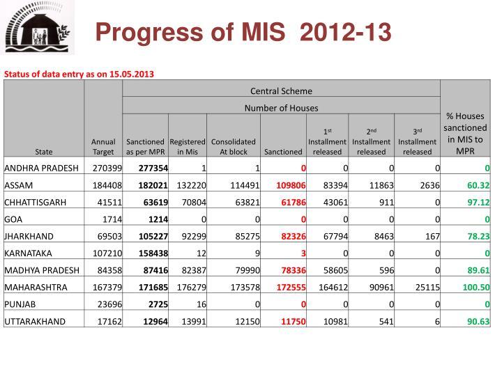 Progress of MIS  2012-13