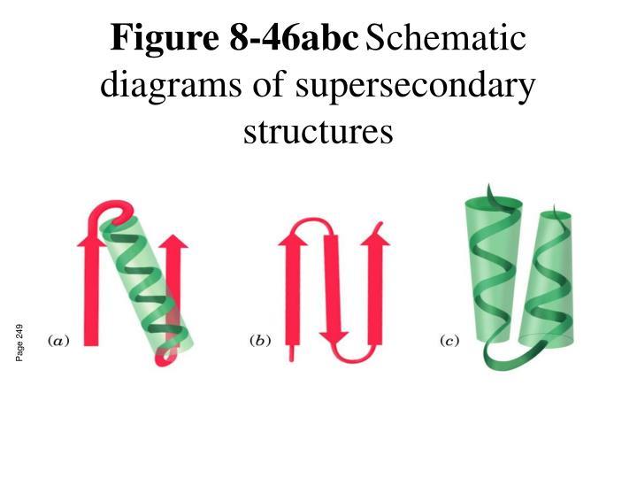 Figure 8-46abc