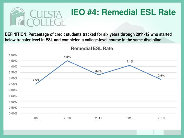 IEO #4: Remedial ESL Rate