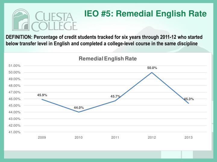 IEO #5: Remedial English Rate