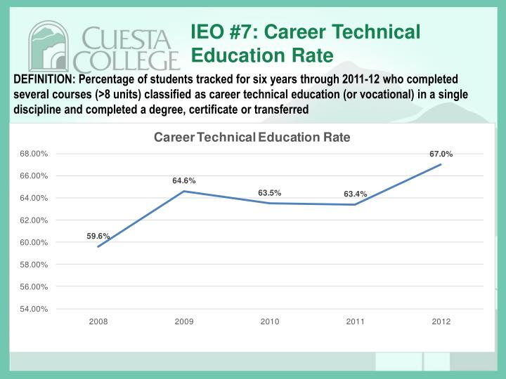 IEO #7: Career Technical Education Rate