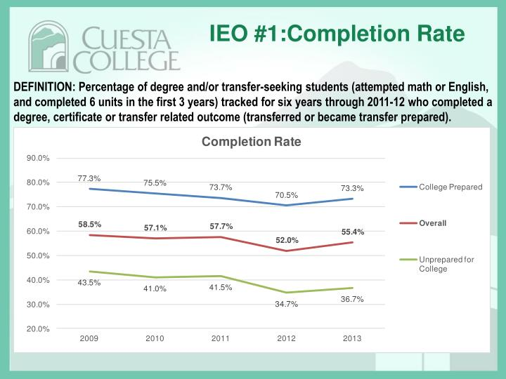 IEO #1:Completion Rate