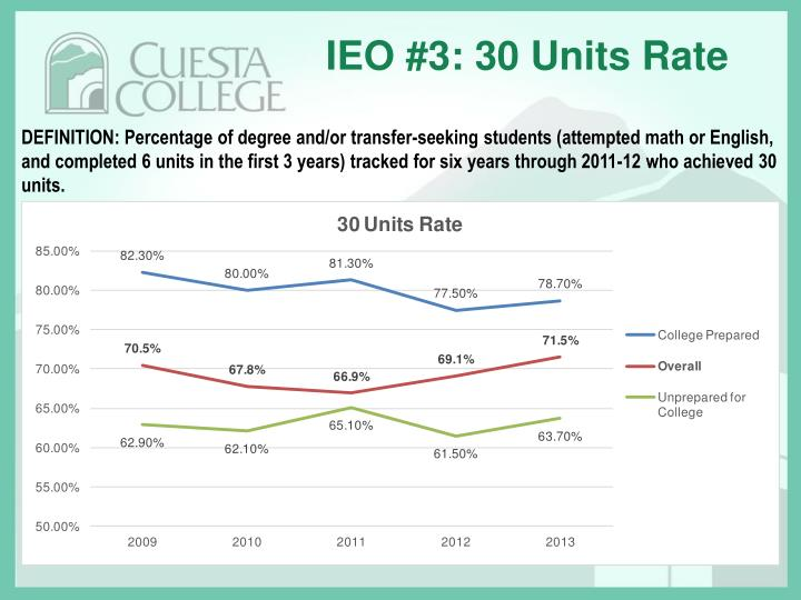 IEO #3: 30 Units Rate