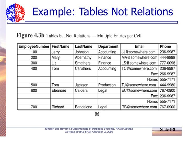 Example: Tables Not Relations