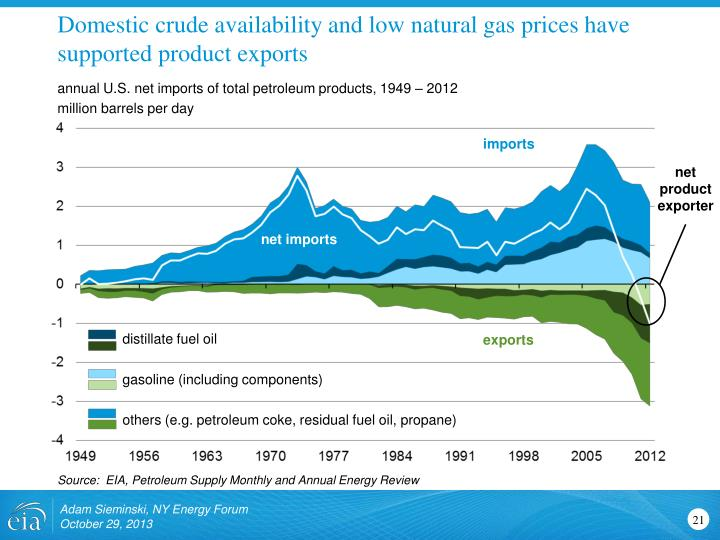 Domestic crude availability and low natural gas prices have supported product exports