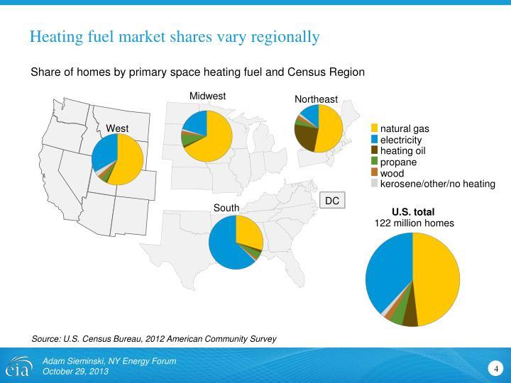 Heating fuel market shares vary regionally