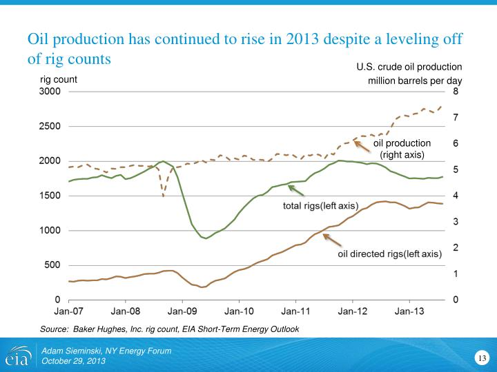 Oil production has continued to rise in 2013 despite a leveling off of rig counts