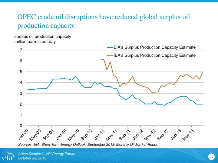 OPEC crude oil disruptions have reduced global surplus oil production capacity