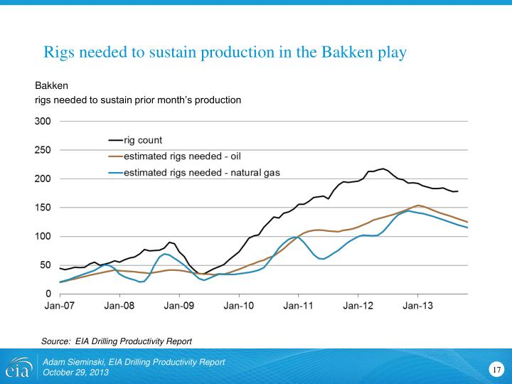 Rigs needed to sustain production in the Bakken play