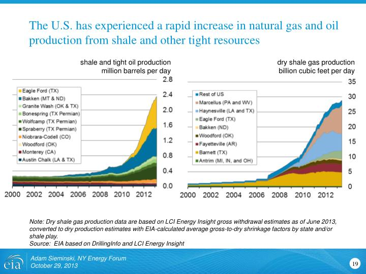 The U.S. has experienced a rapid increase in natural gas and oil production from shale and other tight resources