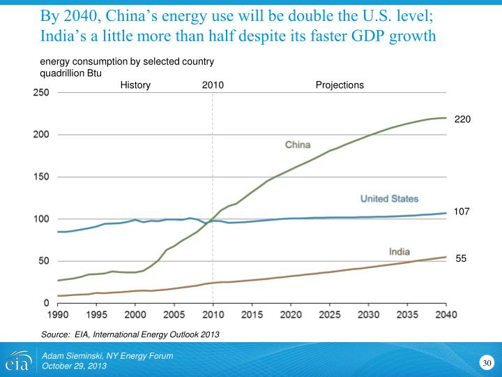 By 2040, China's energy use will be double the U.S. level; India's a little more than half despite its faster GDP growth