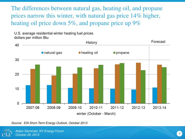 The differences between natural gas, heating oil, and propane prices narrow this winter, with natural gas price 14% higher, heating oil price down 5%, and propane price up 9%