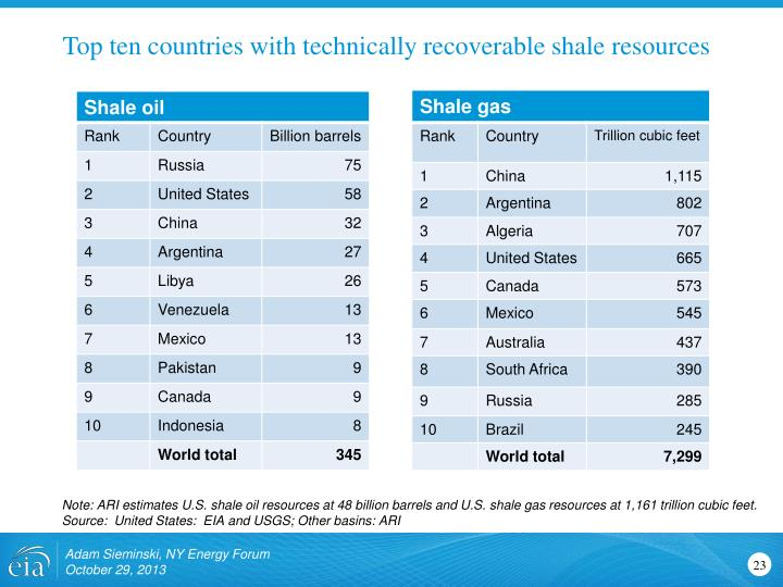 Top ten countries with technically recoverable shale resources