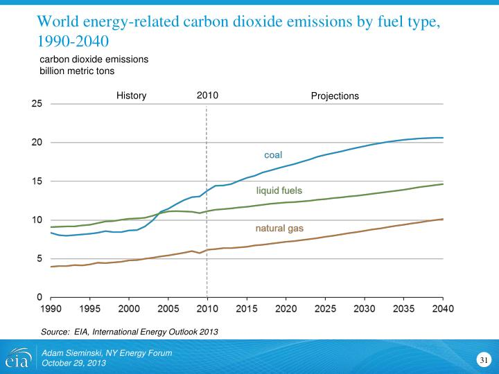 World energy-related carbon dioxide emissions by fuel type, 1990-2040